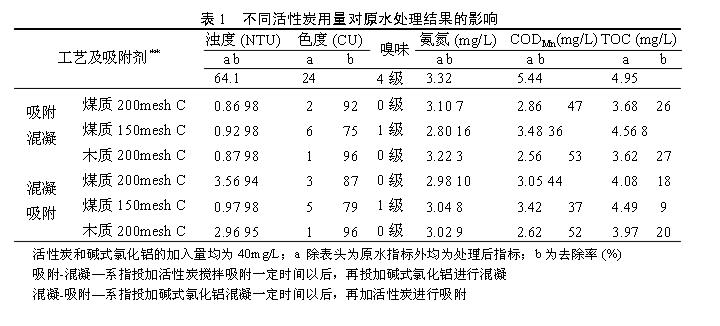 煤质与木质活性炭吸附表.png