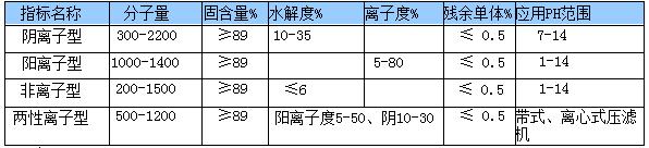 聚丙烯酰胺种类.png